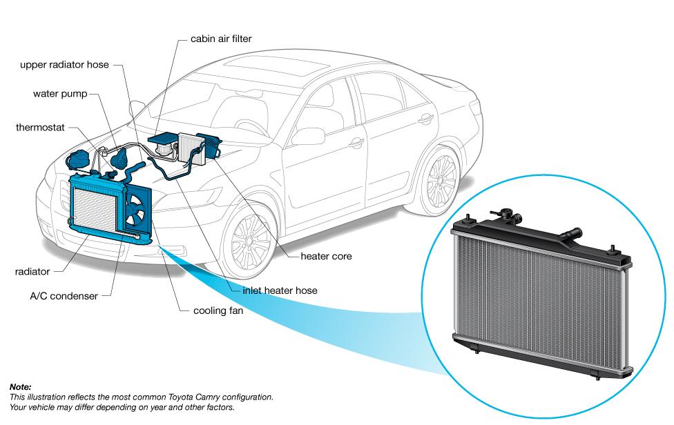 Dromedary-HOW A RADIATOR WORKS   Radiator Supplier-1